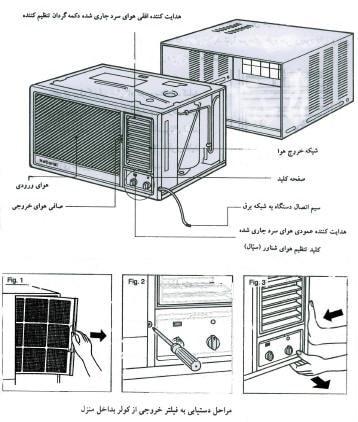 شش نوع اصلی سیستم های خنک کننده مایع