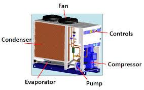 مقایسه دو سیستم چیلر هوا خنک و آب خنک: