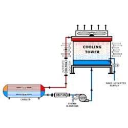 نکات هنگام استفاده کردن از کولر گازی