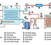 هواساز شرکت اکسیژن