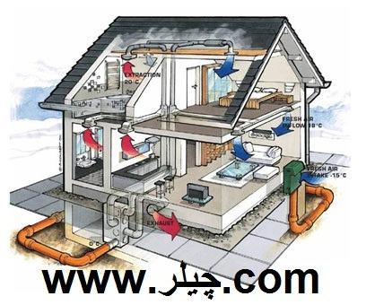 تعمیرات داکت اسپلیت شرکت اکسیژن