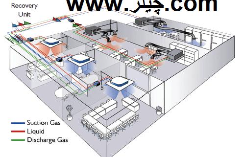 سرویس هواساز اکسیژن